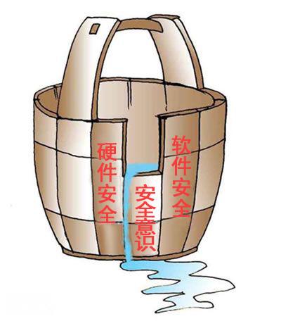 """上面这只木桶,向我们揭示的便是""""木桶原理"""":一个"""